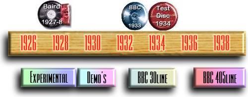 British TV Timeline